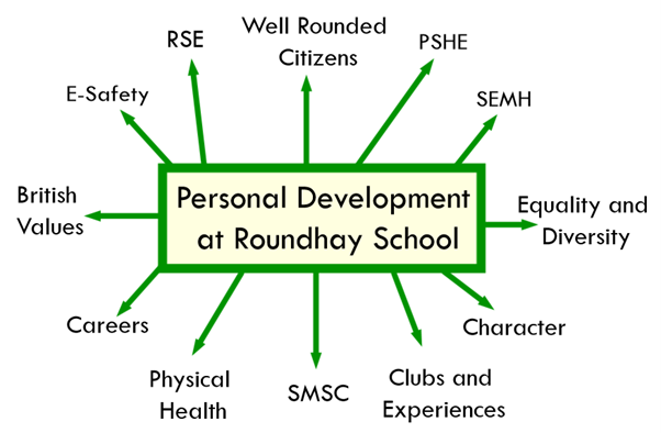 Personal Development at Roundhay School; RSE, E-Safety, British Values, Careers, Physical Health, SMSC, Clubs and Experiences, Character, Equality and Diversity, SEMH, PSHE, Well Rounded Citizens
